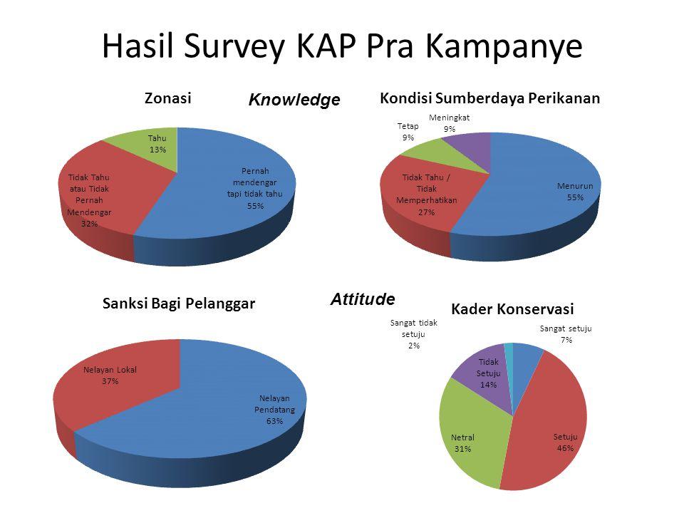 Hasil Survey KAP Pra Kampanye Knowledge Attitude