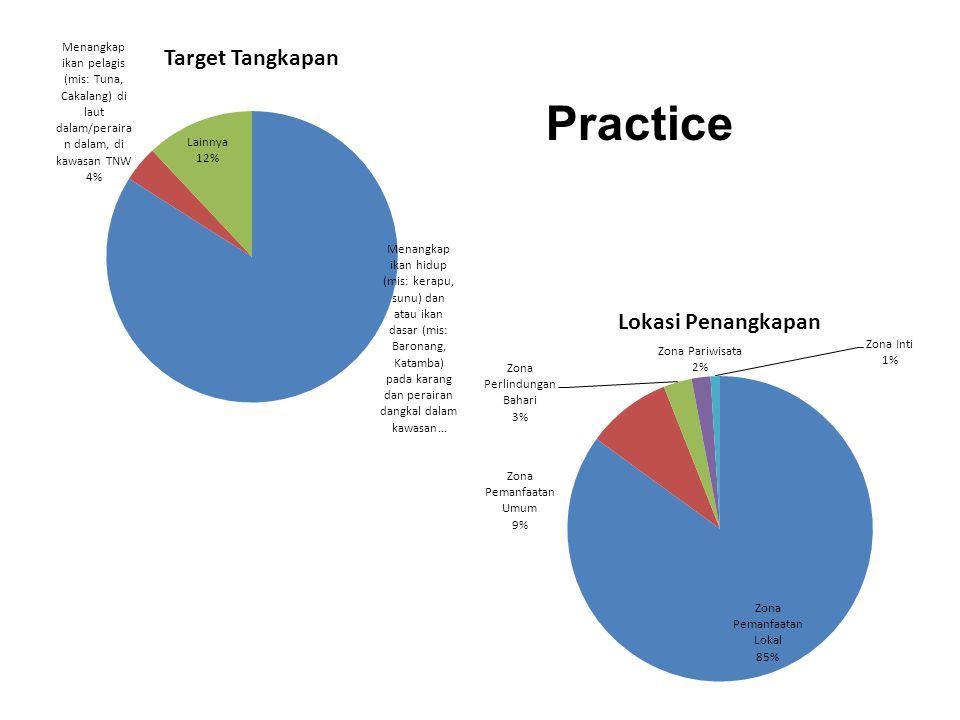 ManfaatLokasiAturan Sasaran SMART Pengetahuan (Knowledge) Sikap (Attitude) Pemberian sanksi kepada pelanggar Menjadi relawan pengawasan kawasan Komunikasi Interpersonal (Interpersonal Communication) Penangkapan berlebihan (overfishing) Kawasan Larang Tangkap dalam zonasi TN.Wakatobi