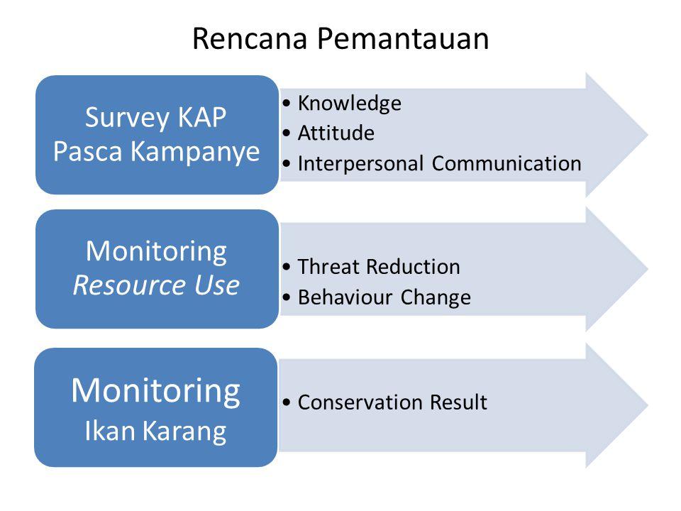Rencana Pemantauan Knowledge Attitude Interpersonal Communication Survey KAP Pasca Kampanye Threat Reduction Behaviour Change Monitoring Resource Use