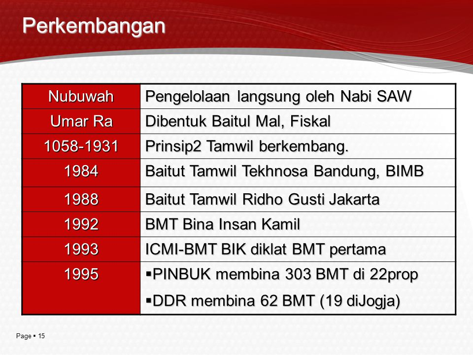 Page  15 Perkembangan Nubuwah Pengelolaan langsung oleh Nabi SAW Umar Ra Dibentuk Baitul Mal, Fiskal 1058-1931 Prinsip2 Tamwil berkembang. 1984 Baitu