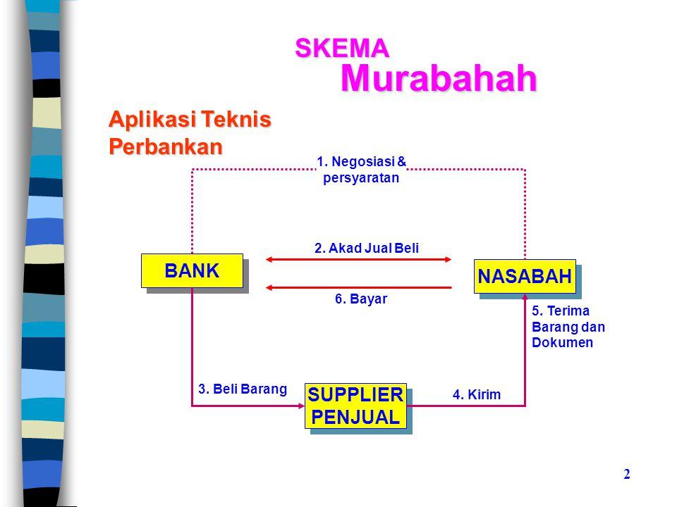 SKEMA Murabahah BANK NASABAH SUPPLIER PENJUAL SUPPLIER PENJUAL 1.
