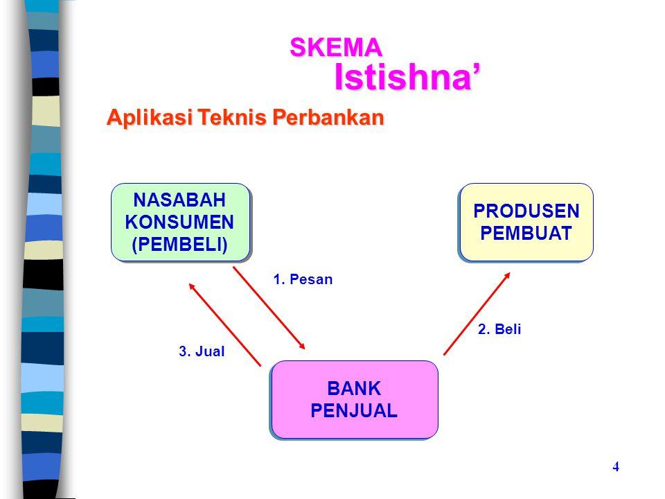 SKEMA Istishna' NASABAH KONSUMEN (PEMBELI) NASABAH KONSUMEN (PEMBELI) PRODUSEN PEMBUAT PRODUSEN PEMBUAT Aplikasi Teknis Perbankan BANK PENJUAL BANK PENJUAL 1.