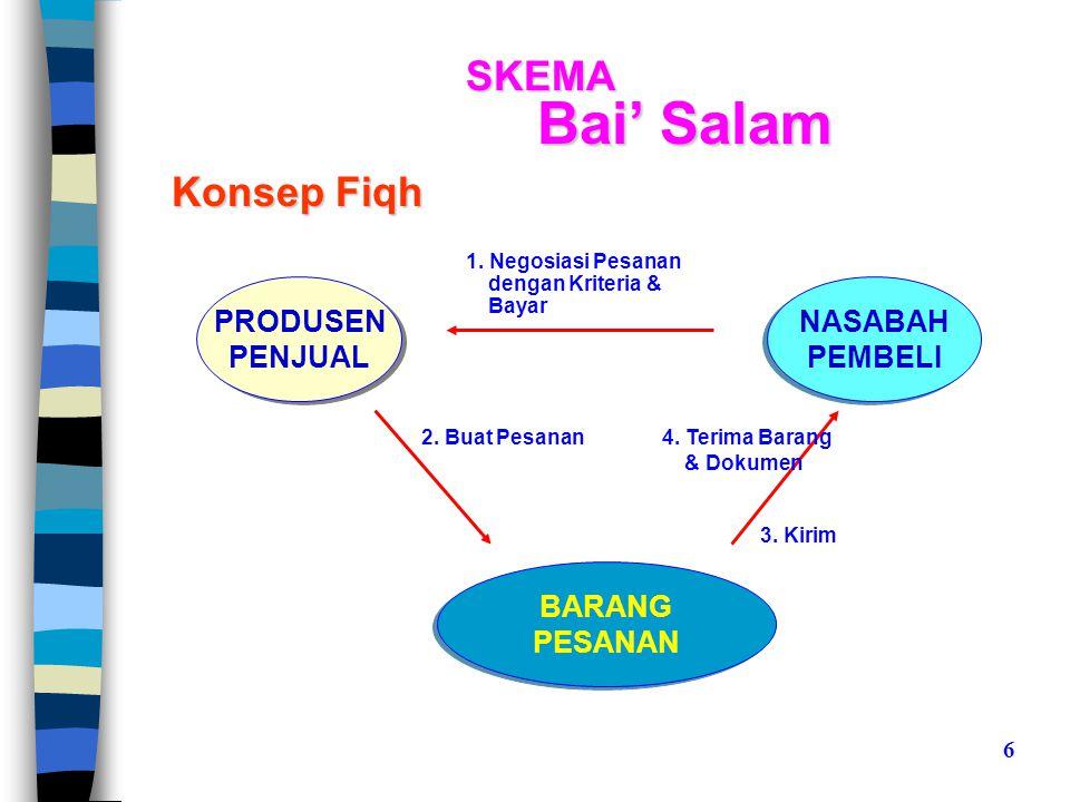SKEMA Bai' Salam PRODUSEN PENJUAL PRODUSEN PENJUAL NASABAH PEMBELI NASABAH PEMBELI Konsep Fiqh BARANG PESANAN BARANG PESANAN 4.