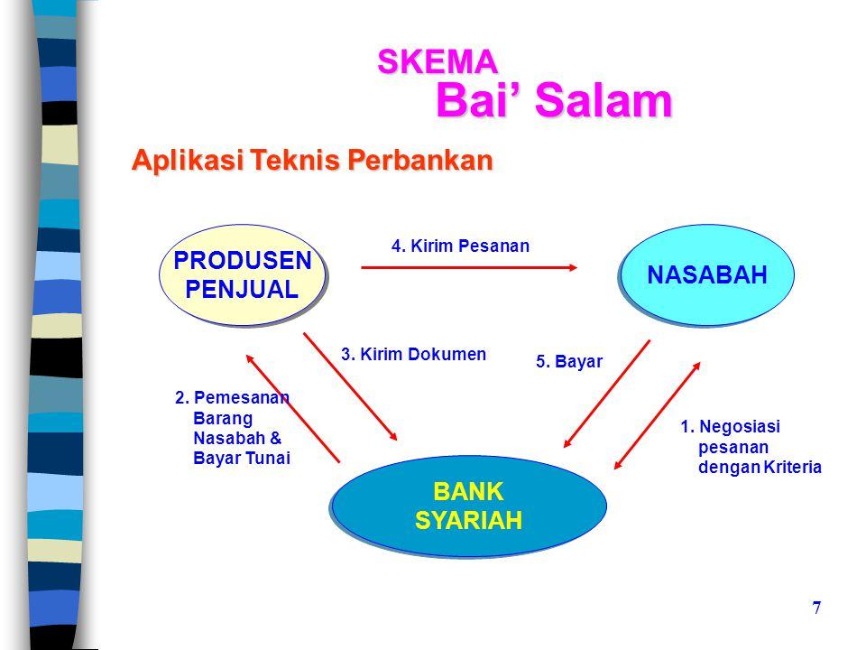 SKEMA Bai' Salam PRODUSEN PENJUAL PRODUSEN PENJUAL NASABAH BANK SYARIAH BANK SYARIAH 1.