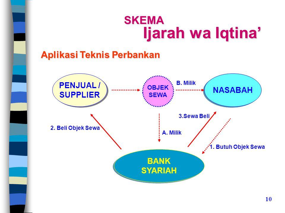 SKEMA Ijarah wa Iqtina' PENJUAL / SUPPLIER PENJUAL / SUPPLIER NASABAH BANK SYARIAH BANK SYARIAH 1.
