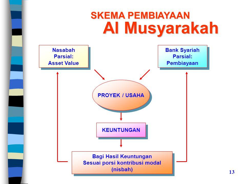 SKEMA PEMBIAYAAN Al Musyarakah Nasabah Parsial: Asset Value Nasabah Parsial: Asset Value Bank Syariah Parsial: Pembiayaan Bank Syariah Parsial: Pembiayaan PROYEK / USAHA KEUNTUNGAN Bagi Hasil Keuntungan Sesuai porsi kontribusi modal (nisbah) Bagi Hasil Keuntungan Sesuai porsi kontribusi modal (nisbah) 13
