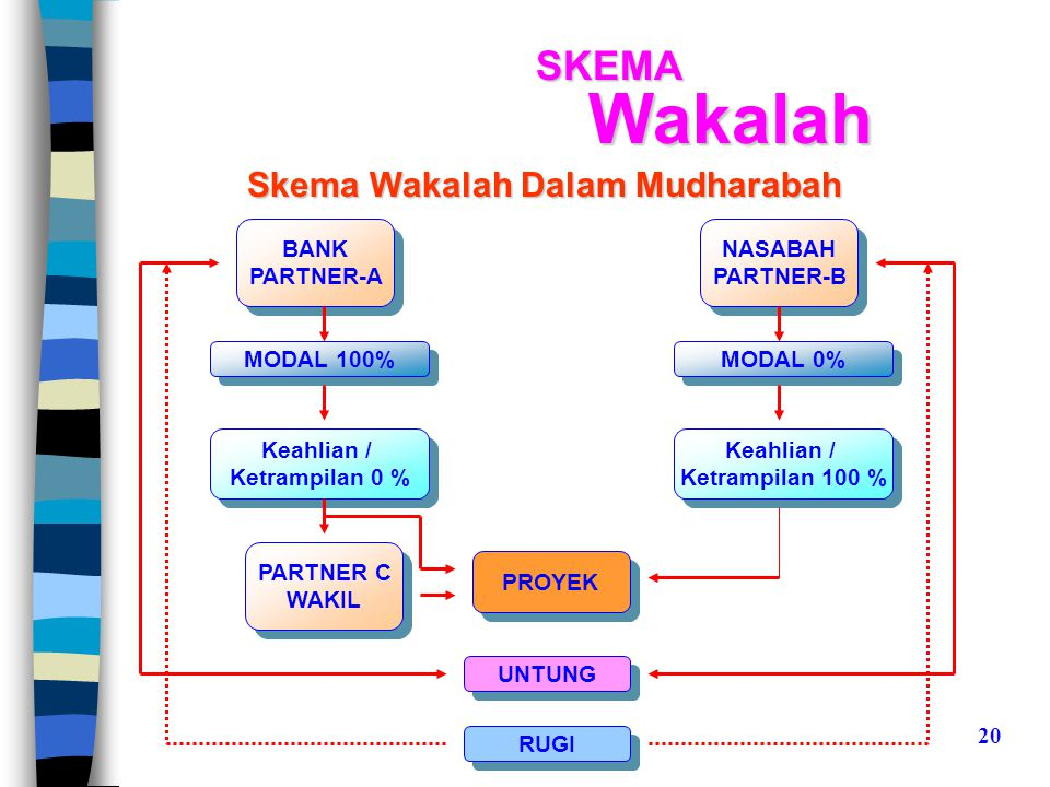 Skema Wakalah Dalam Mudharabah BANK PARTNER-A BANK PARTNER-A NASABAH PARTNER-B NASABAH PARTNER-B MODAL 100% MODAL 0% Keahlian / Ketrampilan 0 % Keahli