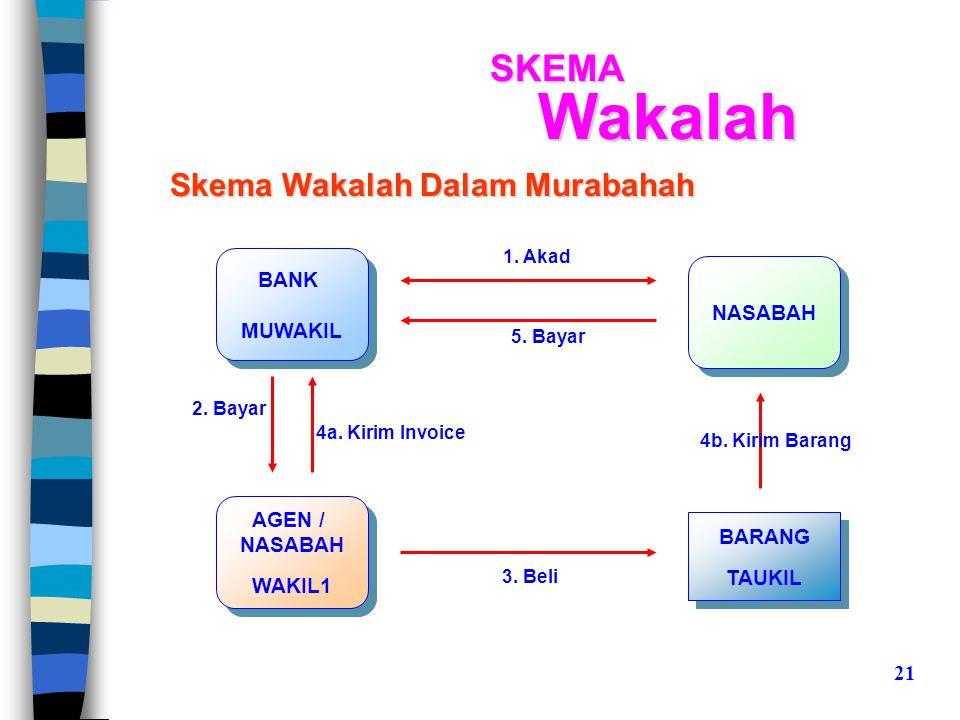 Skema Wakalah Dalam Murabahah BANK MUWAKIL BANK MUWAKIL NASABAH AGEN / NASABAH WAKIL1 AGEN / NASABAH WAKIL1 BARANG TAUKIL BARANG TAUKIL 1.