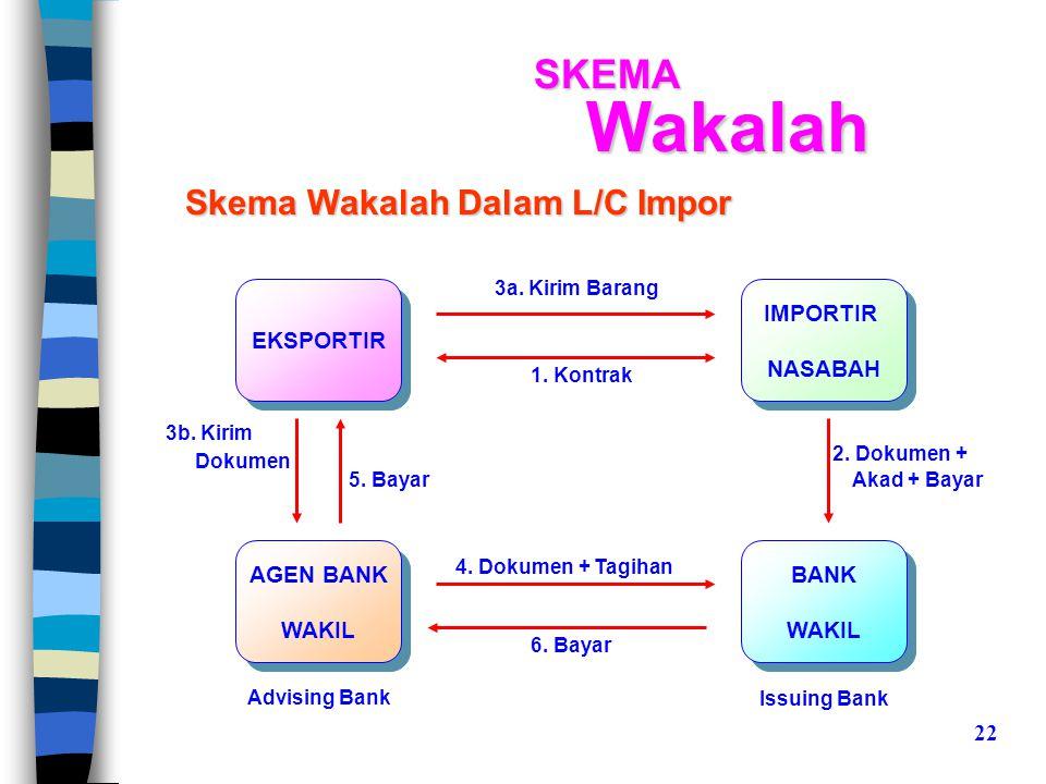 Skema Wakalah Dalam L/C Impor IMPORTIR NASABAH IMPORTIR NASABAH EKSPORTIR AGEN BANK WAKIL AGEN BANK WAKIL 1.