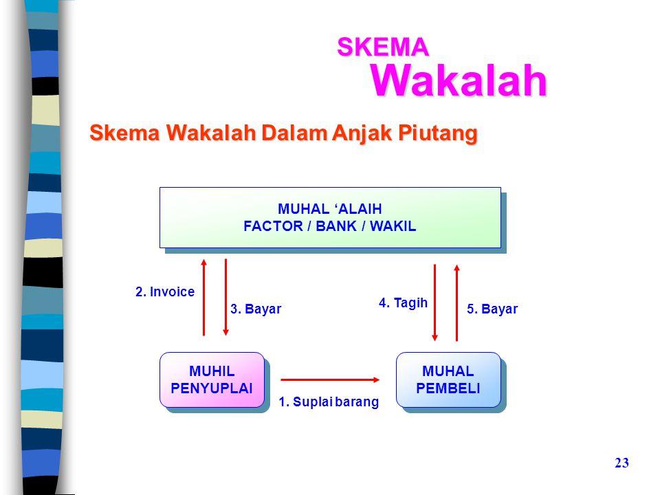 Skema Wakalah Dalam Anjak Piutang MUHIL PENYUPLAI MUHIL PENYUPLAI 3.