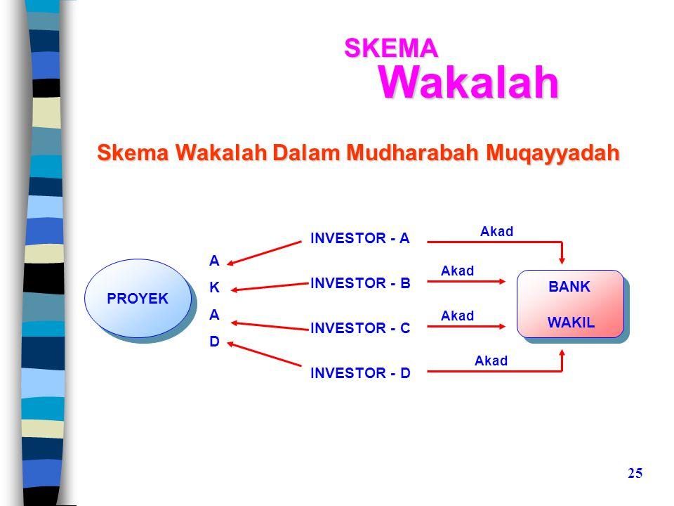 Skema Wakalah Dalam Mudharabah Muqayyadah BANK WAKIL BANK WAKIL PROYEK INVESTOR - A INVESTOR - B INVESTOR - C INVESTOR - D AKADAKAD Akad SKEMAWakalah 25