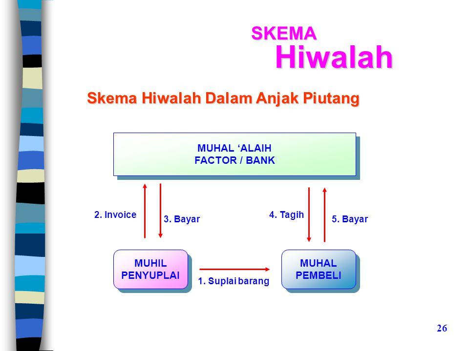 SKEMAHiwalah Skema Hiwalah Dalam Anjak Piutang MUHIL PENYUPLAI MUHIL PENYUPLAI 3.