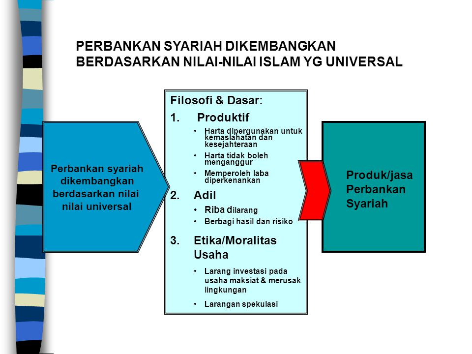 PERBANKAN SYARIAH DIKEMBANGKAN BERDASARKAN NILAI-NILAI ISLAM YG UNIVERSAL Filosofi & Dasar: 1.