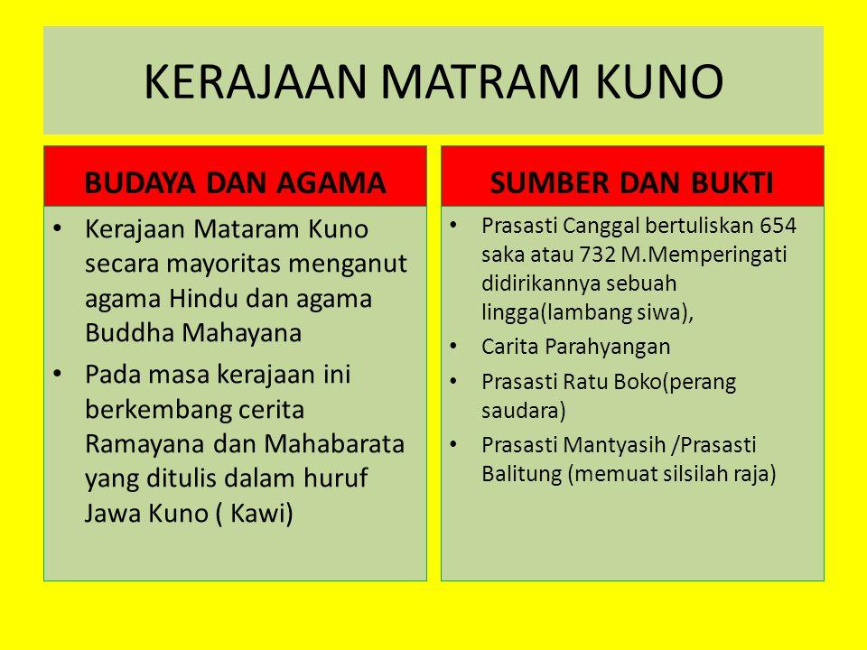 KERAJAAN MATRAM KUNO BUDAYA DAN AGAMA Kerajaan Mataram Kuno secara mayoritas menganut agama Hindu dan agama Buddha Mahayana Pada masa kerajaan ini ber