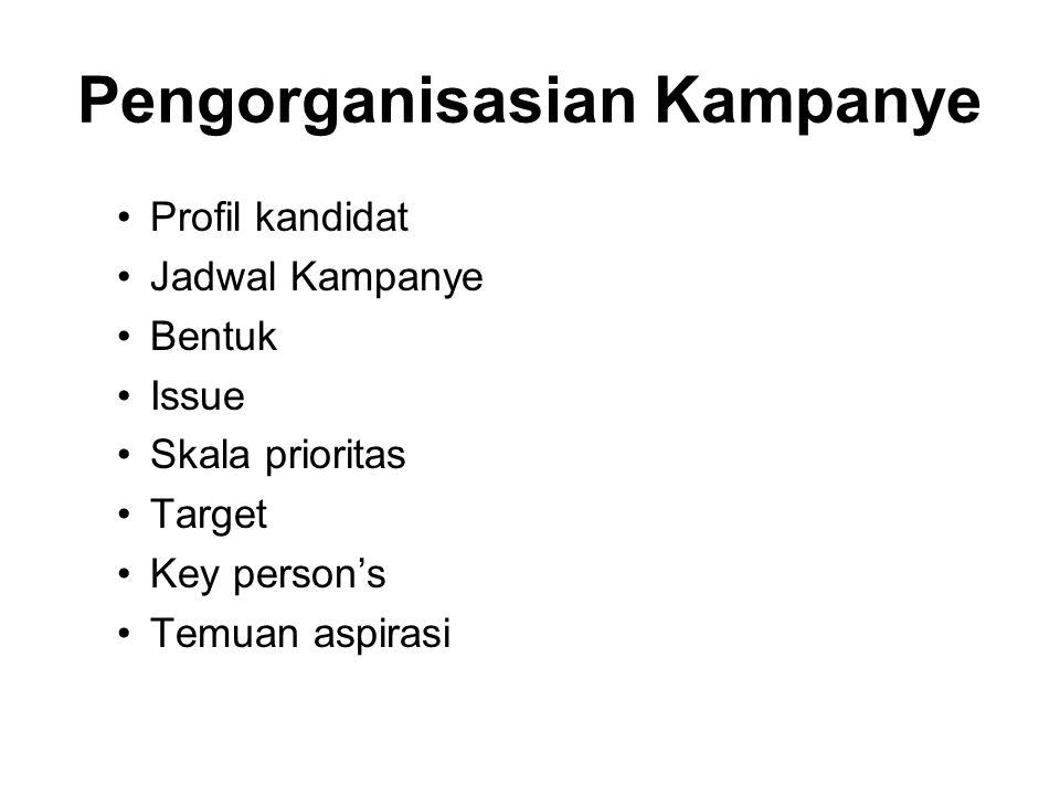Pengorganisasian Kampanye Profil kandidat Jadwal Kampanye Bentuk Issue Skala prioritas Target Key person's Temuan aspirasi
