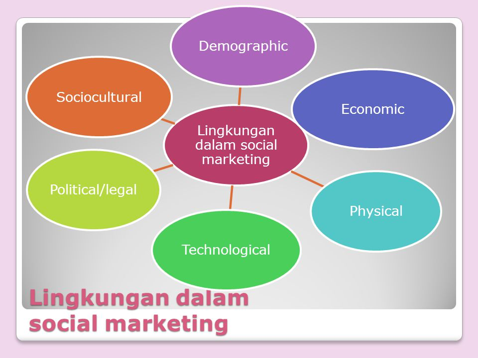 Lingkungan dalam social marketing DemographicEconomicPhysicalTechnologicalPolitical/legalSociocultural