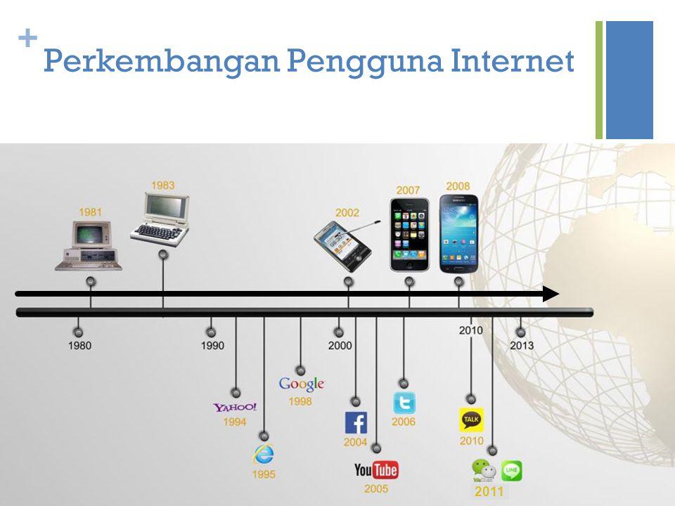 + Perkembangan Pengguna Internet 2011