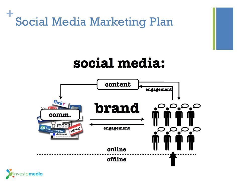 + Social Media Marketing Plan