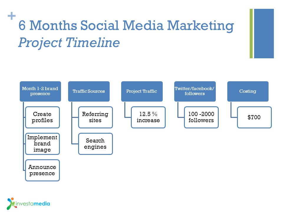 + 6 Months Social Media Marketing Project Timeline Month 1-2 brand presence Create profiles Implement brand image Announce presence Traffic Sources Re
