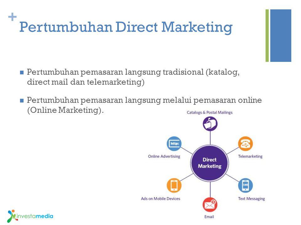 + Pertumbuhan Direct Marketing Pertumbuhan pemasaran langsung tradisional (katalog, direct mail dan telemarketing) Pertumbuhan pemasaran langsung mela