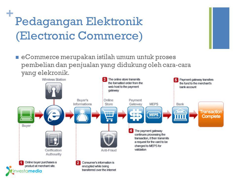 + Pedagangan Elektronik (Electronic Commerce) eCommerce merupakan istilah umum untuk proses pembelian dan penjualan yang didukung oleh cara-cara yang