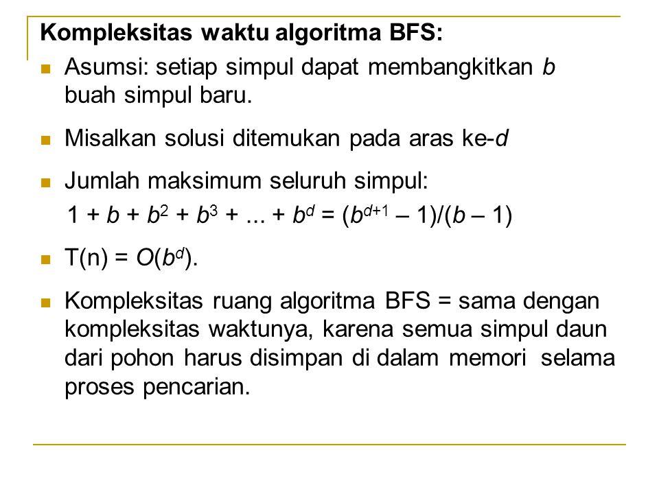 Kompleksitas waktu algoritma BFS: Asumsi: setiap simpul dapat membangkitkan b buah simpul baru. Misalkan solusi ditemukan pada aras ke-d Jumlah maksim
