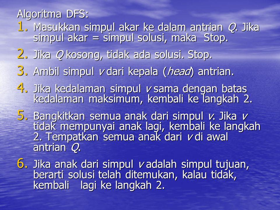 Algoritma DFS: 1. Masukkan simpul akar ke dalam antrian Q. Jika simpul akar = simpul solusi, maka Stop. 2. Jika Q kosong, tidak ada solusi. Stop. 3. A