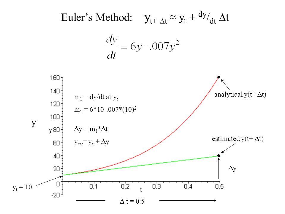 y Euler's Method: y t+  t ≈ y t + dy / dt  t y t = 10 m 1 = dy/dt at y t m 1 = 6*10-.007*(10) 2  y = m 1 *  t y est = y t +  y  t = 0.5 yy est