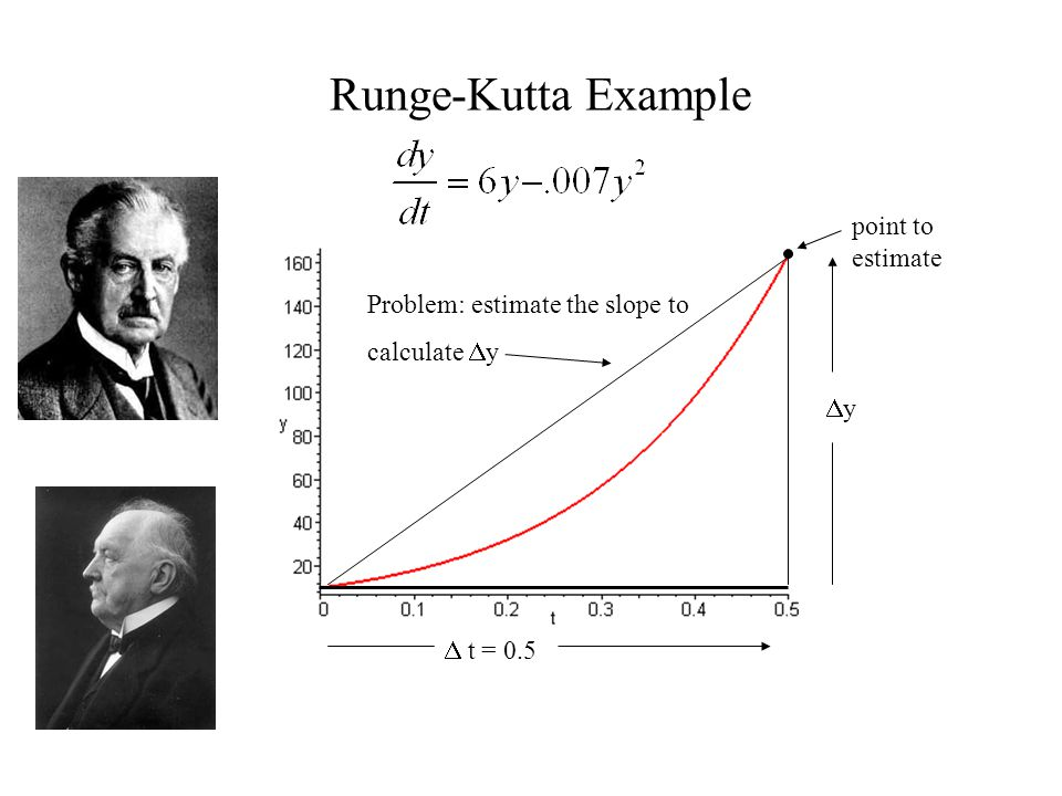 Runge-Kutta Example  t = 0.5 point to estimate Problem: estimate the slope to calculate  y yy