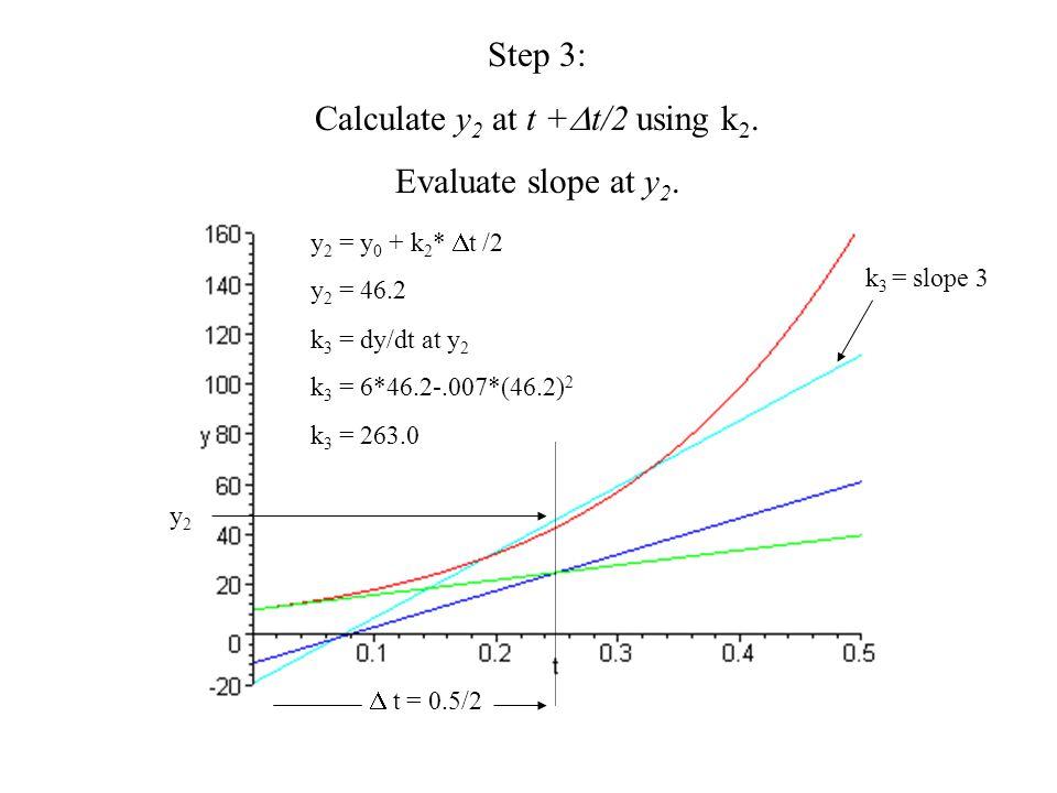 Step 3: Calculate y 2 at t +  t/2 using k 2. Evaluate slope at y 2. y 2 = y 0 + k 2 *  t /2 y 2 = 46.2 k 3 = dy/dt at y 2 k 3 = 6*46.2-.007*(46.2) 2