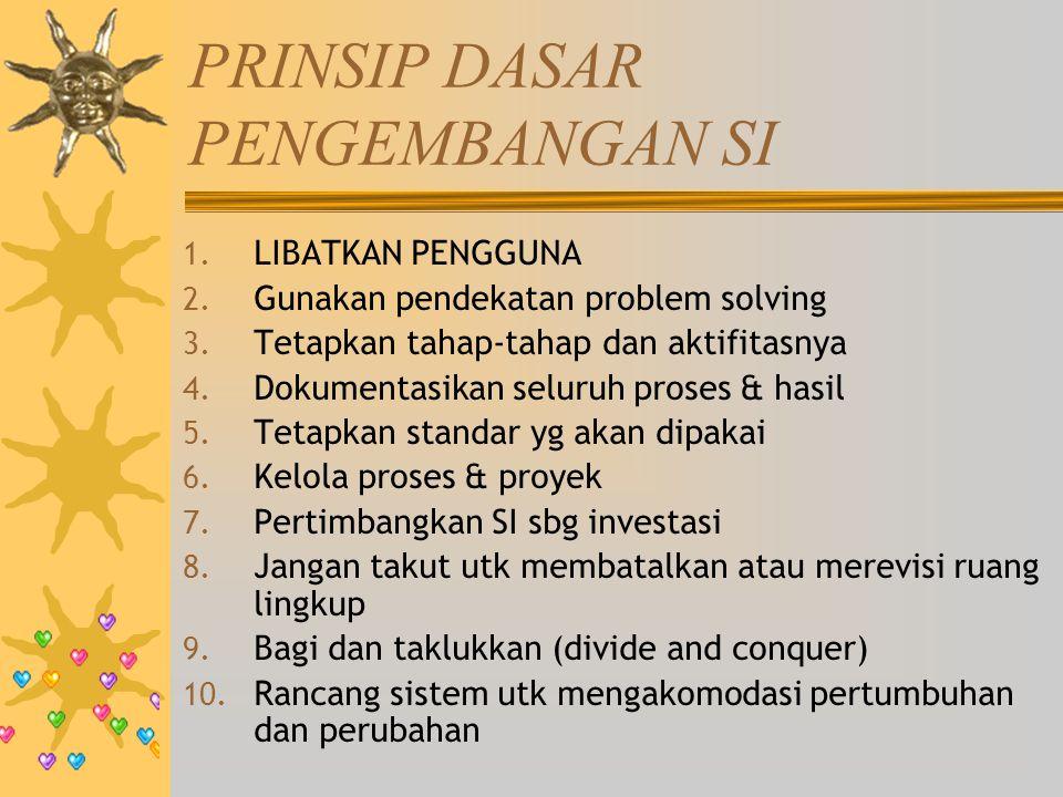 PRINSIP DASAR PENGEMBANGAN SI 1.LIBATKAN PENGGUNA 2.