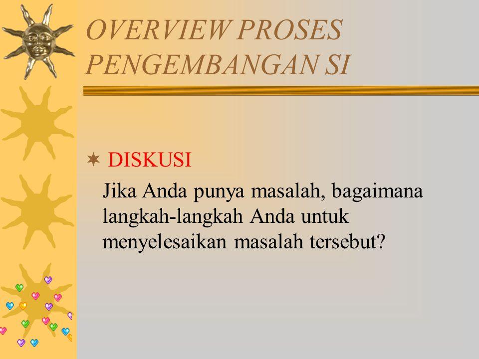Overview proses pengembangan SI vs Problem solving Proses Pengembangan SI sederhana Problem solving Inisiasi/Perencanaan sistem1.