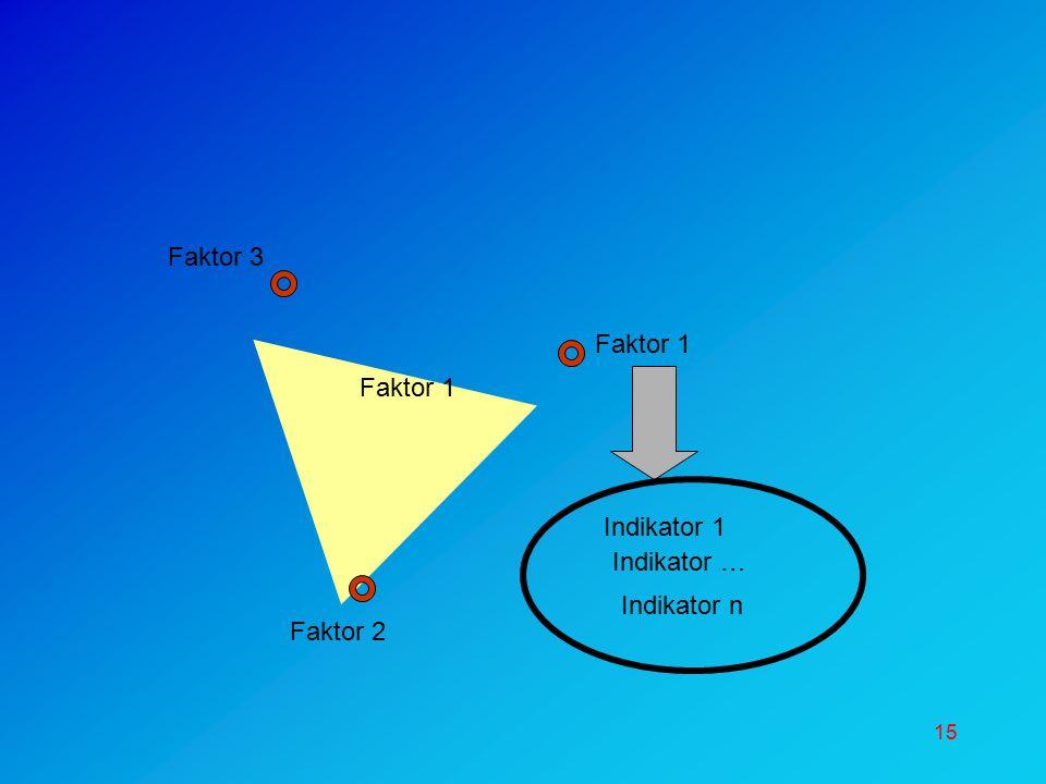 15 Faktor 2 Faktor 3 Faktor 1 Indikator 1 Indikator … Indikator n Faktor 1