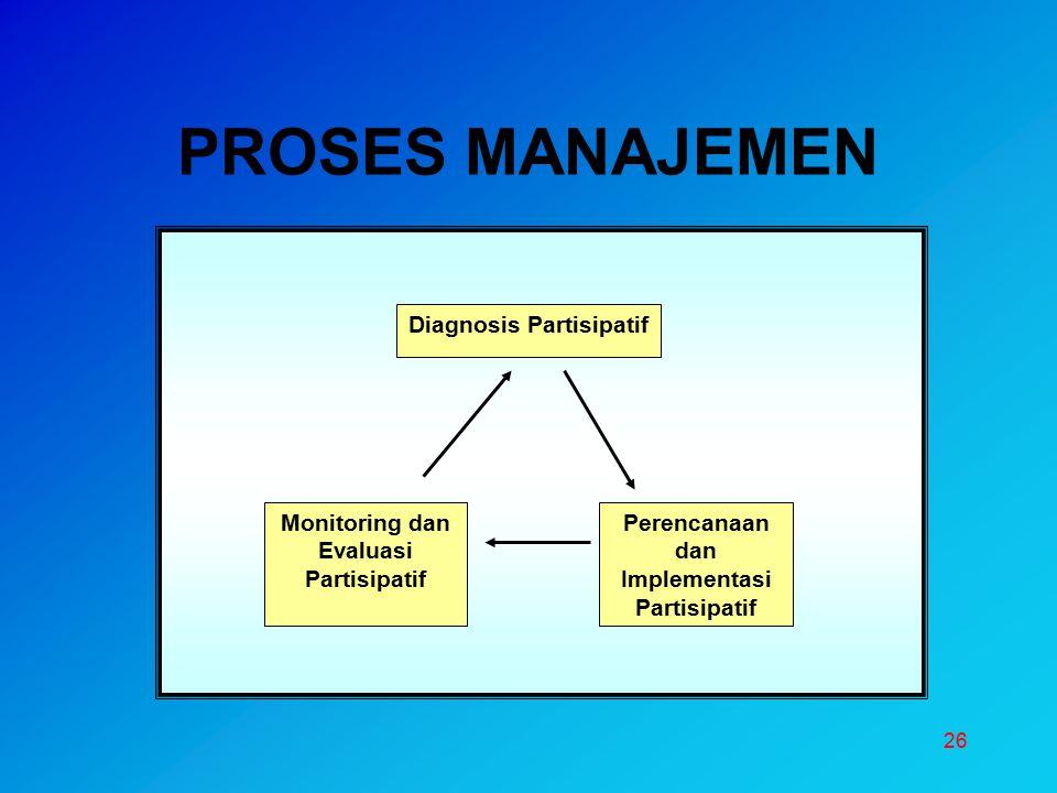 26 PROSES MANAJEMEN Monitoring dan Evaluasi Partisipatif Perencanaan dan Implementasi Partisipatif Diagnosis Partisipatif
