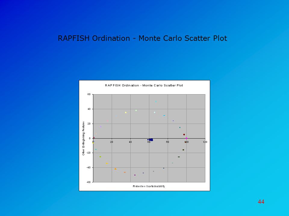 44 RAPFISH Ordination - Monte Carlo Scatter Plot