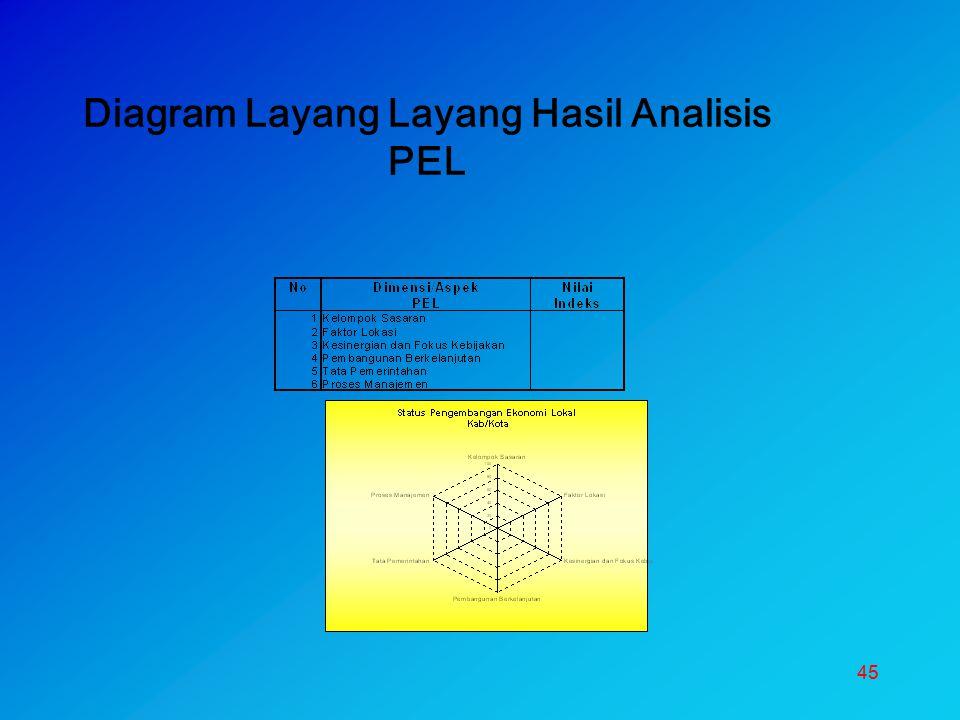45 Diagram Layang Layang Hasil Analisis PEL