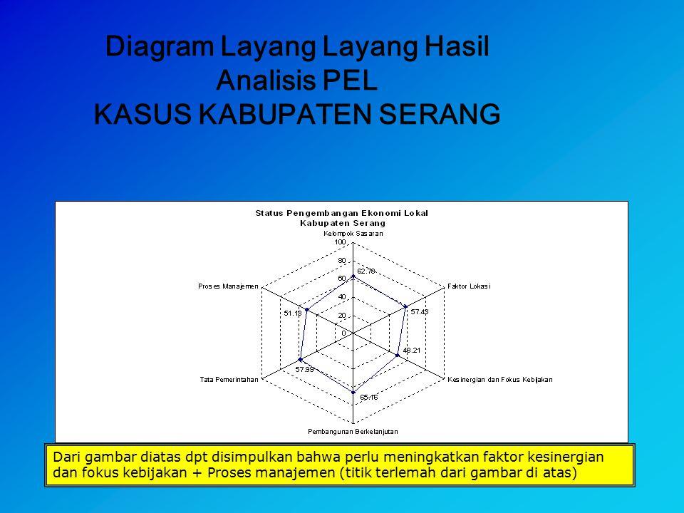 46 Diagram Layang Layang Hasil Analisis PEL KASUS KABUPATEN SERANG Dari gambar diatas dpt disimpulkan bahwa perlu meningkatkan faktor kesinergian dan