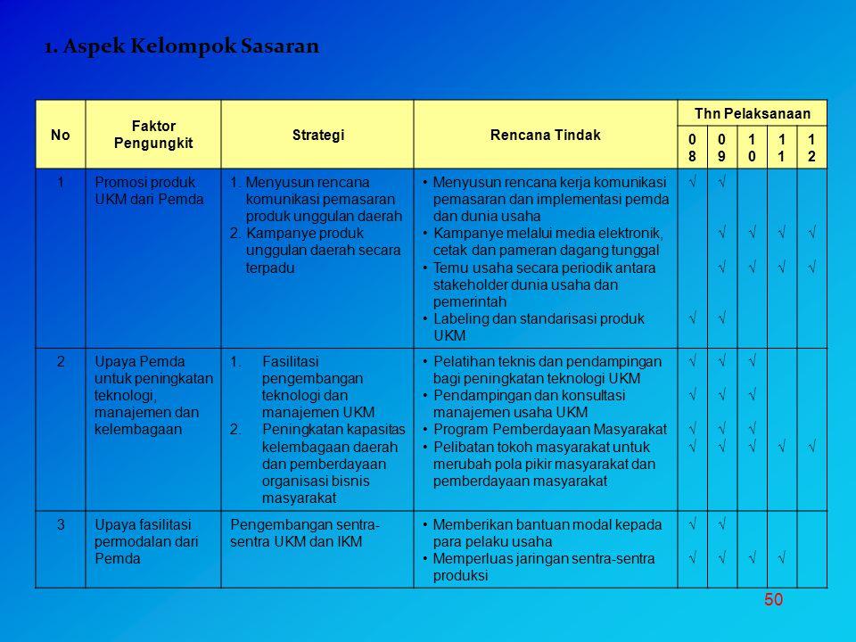 50 No Faktor Pengungkit StrategiRencana Tindak Thn Pelaksanaan 0808 0909 10101 1212 1Promosi produk UKM dari Pemda 1.Menyusun rencana komunikasi pemas