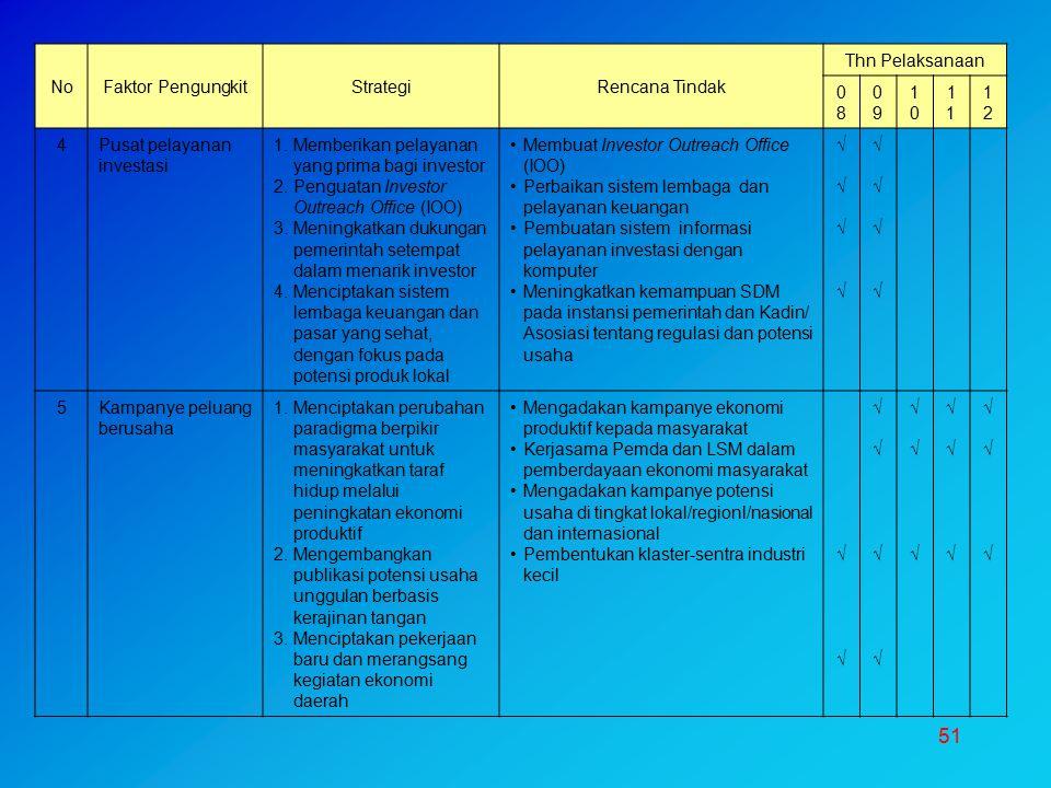 51 NoFaktor PengungkitStrategiRencana Tindak Thn Pelaksanaan 0808 0909 10101 1212 4Pusat pelayanan investasi 1.Memberikan pelayanan yang prima bagi in