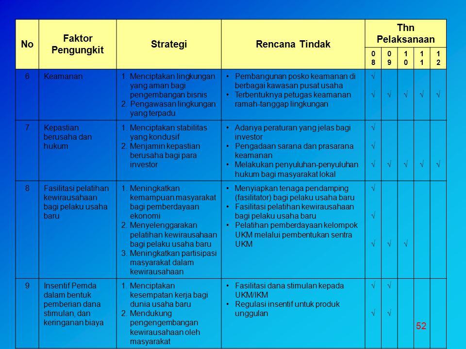 52 No Faktor Pengungkit StrategiRencana Tindak Thn Pelaksanaan 0808 0909 10101 1212 6Keamanan1.Menciptakan lingkungan yang aman bagi pengembangan bisn