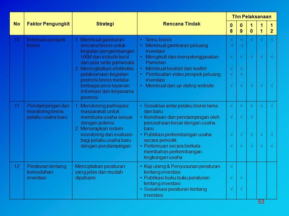 53 NoFaktor PengungkitStrategiRencana Tindak Thn Pelaksanaan 0808 0909 10101 1212 10Informasi prospek bisnis 1.Membuat gambaran rencana bisnis untuk k