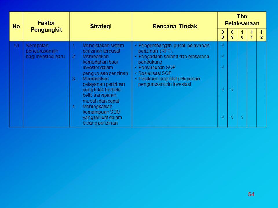 54 No Faktor Pengungkit StrategiRencana Tindak Thn Pelaksanaan 0808 0909 10101 1212 13Kecepatan pengurusan ijin bagi investasi baru 1.Menciptakan sist