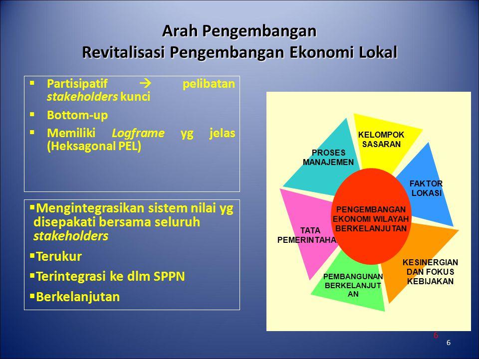 6 6 Arah Pengembangan Revitalisasi Pengembangan Ekonomi Lokal  Partisipatif  pelibatan stakeholders kunci  Bottom-up  Memiliki Logframe yg jelas (