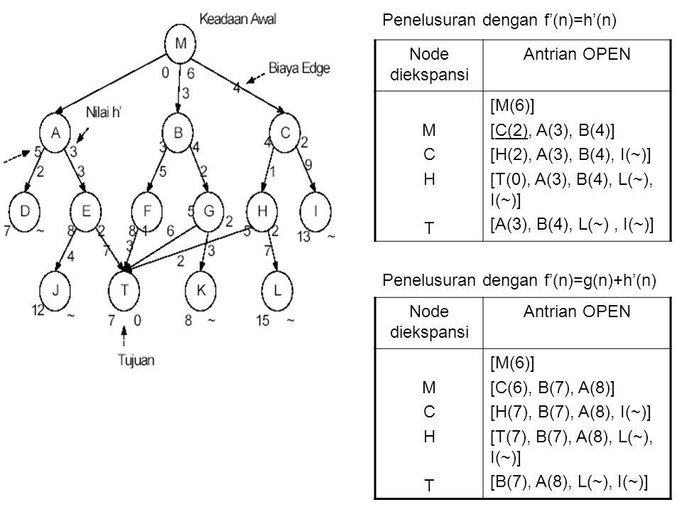 Penelusuran dengan f'(n)=h'(n) Node diekspansi Antrian OPEN MCHTMCHT [M(6)] [C(2), A(3), B(4)] [H(2), A(3), B(4), I(~)] [T(0), A(3), B(4), L(~), I(~)]