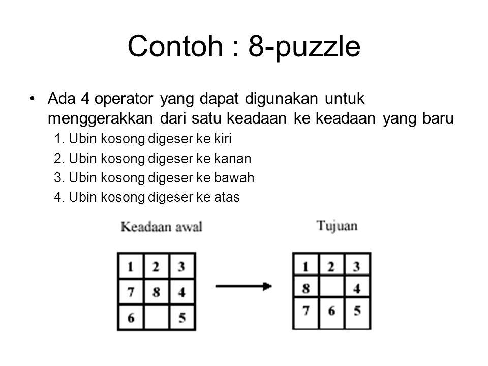 Contoh : 8-puzzle Ada 4 operator yang dapat digunakan untuk menggerakkan dari satu keadaan ke keadaan yang baru 1. Ubin kosong digeser ke kiri 2. Ubin