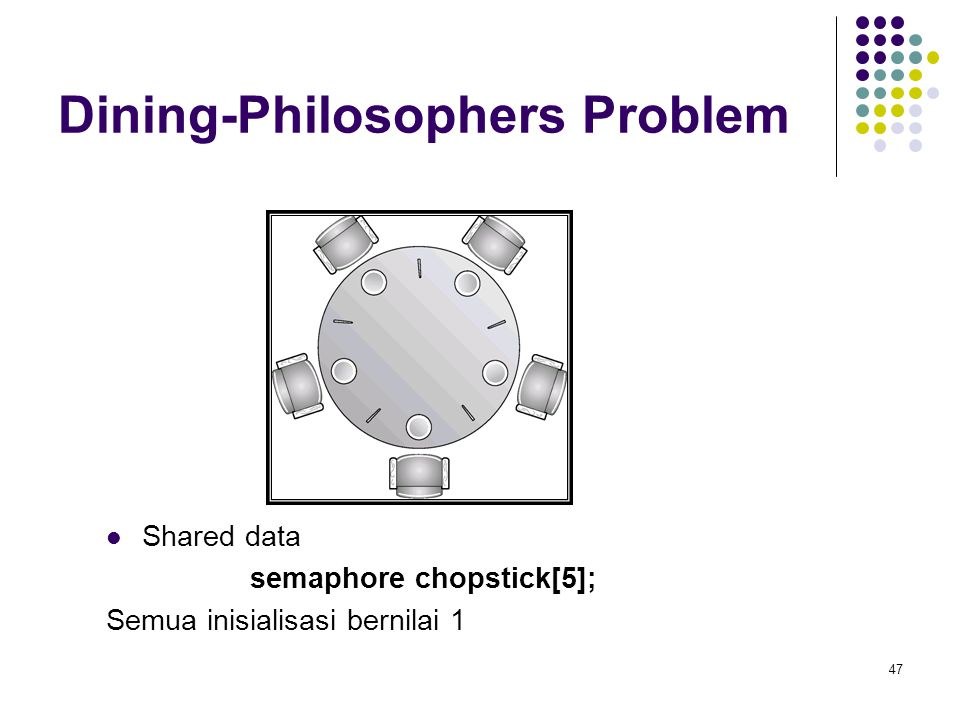 47 Dining-Philosophers Problem Shared data semaphore chopstick[5]; Semua inisialisasi bernilai 1