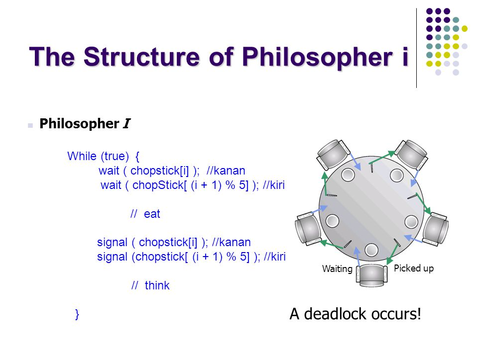 The Structure of Philosopher i Philosopher I While (true) { wait ( chopstick[i] ); //kanan wait ( chopStick[ (i + 1) % 5] ); //kiri // eat signal ( ch