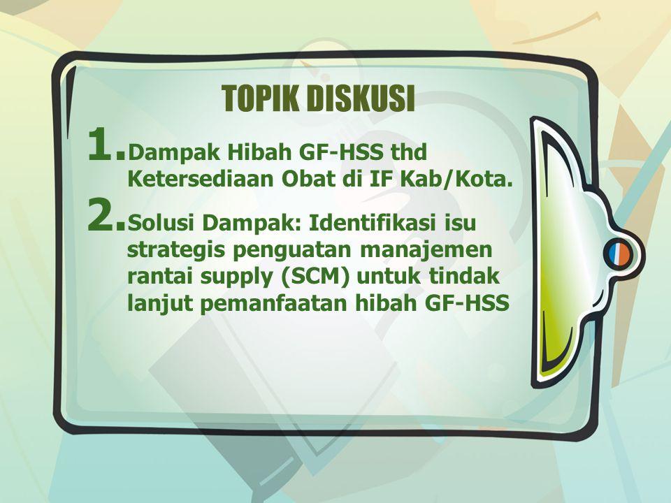 TOPIK DISKUSI 1. Dampak Hibah GF-HSS thd Ketersediaan Obat di IF Kab/Kota.