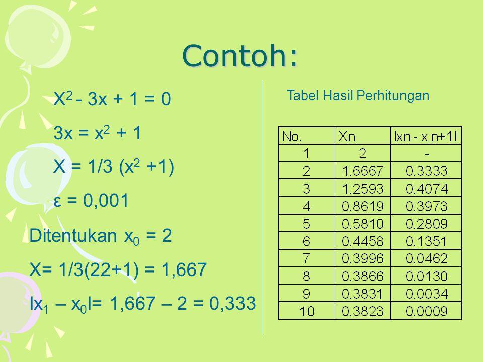 Contoh: X 2 - 3x + 1 = 0 3x = x 2 + 1 X = 1/3 (x 2 +1) ε = 0,001 Ditentukan x 0 = 2 X= 1/3(22+1) = 1,667 Іx 1 – x 0 І= 1,667 – 2 = 0,333 Tabel Hasil P
