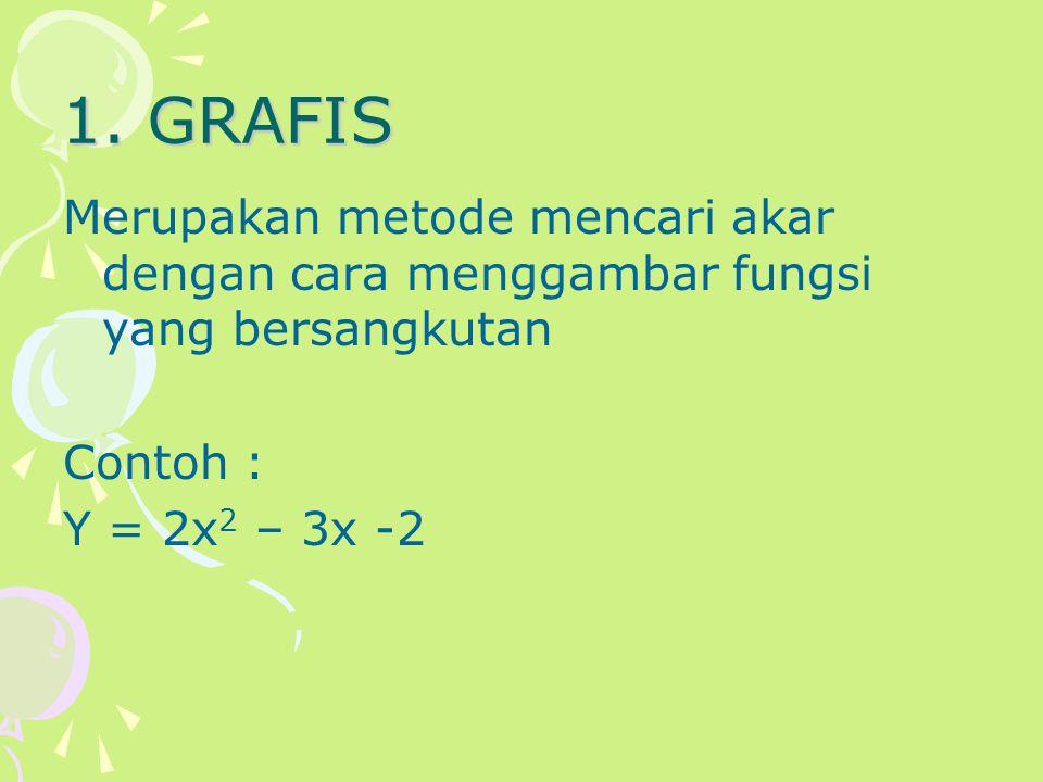 1. GRAFIS Merupakan metode mencari akar dengan cara menggambar fungsi yang bersangkutan Contoh : Y = 2x 2 – 3x -2